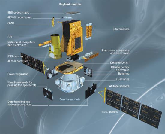 Schemat konstrukcji satelity Integral (ESA)
