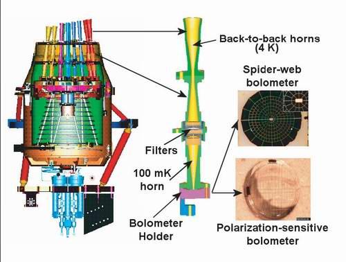 Schemat instrumentu HFI  (Cred. ESA)