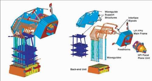Schemat instrumentu LFI  (Cred. ESA)