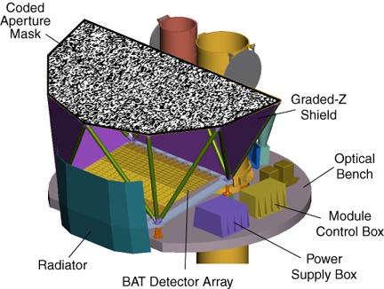 Schemat konstrukcji instrumentu BAT (NASA)