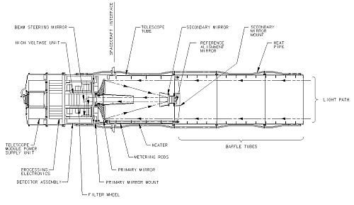 Schemat konstrukcji teleskopu UVOT (Mullard Space Science Laboratory)