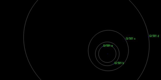 Dotychczas znany układ Gl 581