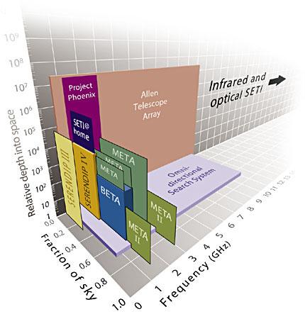 Możliwości nasłuchu poszczególnych projektów SETI / Credits -  S&T