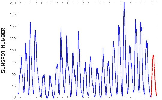 Wykres pronozowanej aktywności słonecznej w trakcie 24. cyklu wraz z porównaniem z poprzednimi cyklami / Credits - NOAA, SWPC