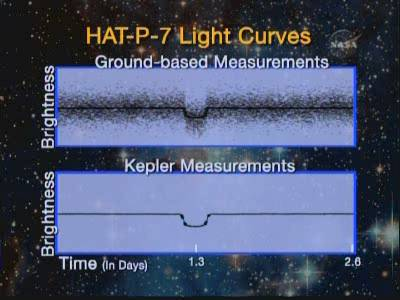 Porównanie zdolności obserwacyjnych placówek naziemnych oraz Keplera, credits: NASA