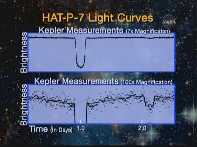 Wyniki  obserwacji HAT-P-7 przez Keplera, credits: NASA