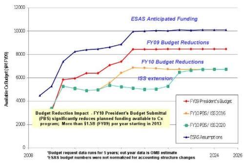 Budżety NASA - zakładany przez ESAS i późniejsze redukcje / Credits  - dr Sally Ride