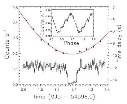 Krzywa jasności obiektu RX J0648.0-4418 (Mereghetti, S., et al., 2009)