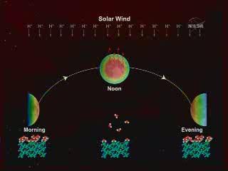 Potencjalny  mechanizm interakcji grupy -OH na powierzchni Księżyca. Utrata następuje  w trakcie księżycowego południa a odzyskanie w trakcie księżycowego  wieczoru / Credits - NASA TV
