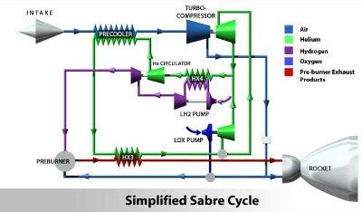 Schemat silnika Sabre / Credits - Reaction Engines