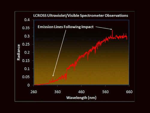 Zarejestrowane linie  emisyjne przez detektor UV/V, credits: NASA