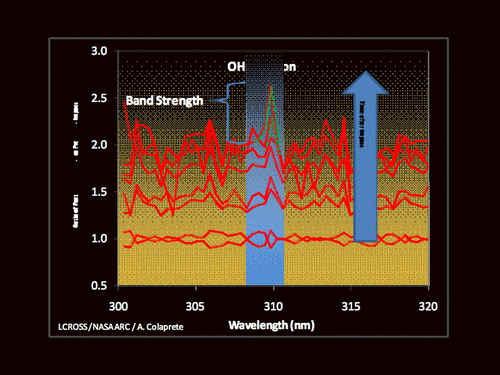 Analiza widma  emisji zarejestrowanego przez spektrometr UV/V, credits: NASA