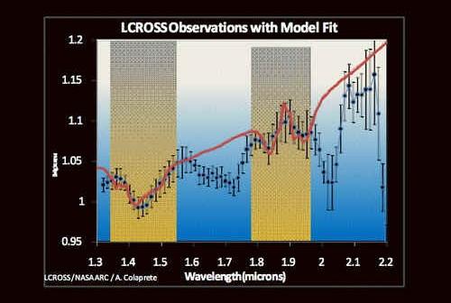 Dane usyskane przez spektrometr pracujący w bliskiej podczerwieni, żółte strefy oznaczają sygnaturę absorpcji właściwą wodzie credits: NASA
