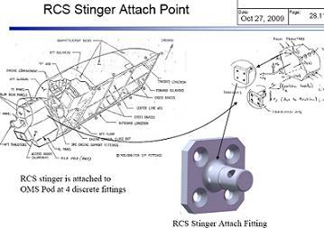 Poglądowy schemat elementu połączeniowego tylną sekcję RCS z gondolą OMS. / Credits: NSF