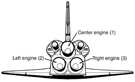 Sposób numeracji silników SSME. Numeracja jest wykorzystywana w opisie poszczególnych testów FRF (NASA)