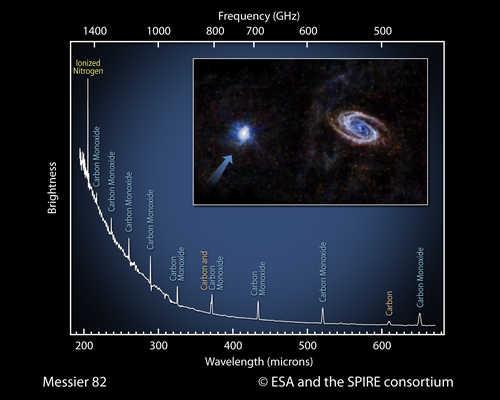 Spektrogram galaktyki M82 uzyskany przez SPIRE credits: ESA and the SPIRE consortium