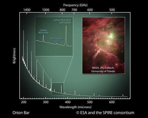 Spektrogram pasa Oriona uzyskany przez SPIRE credits: ESA and the SPIRE consortium; inset: NASA, JPL-Caltech, University of Toledo