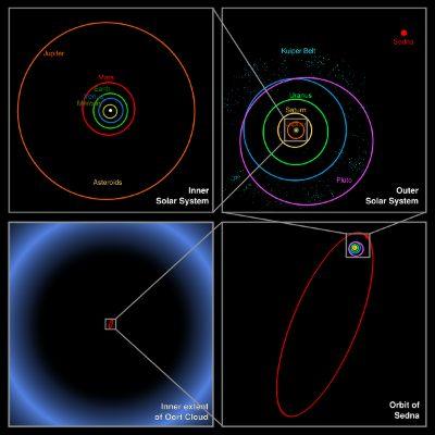 Wydłużona orbita Sedny / Credits - NASA