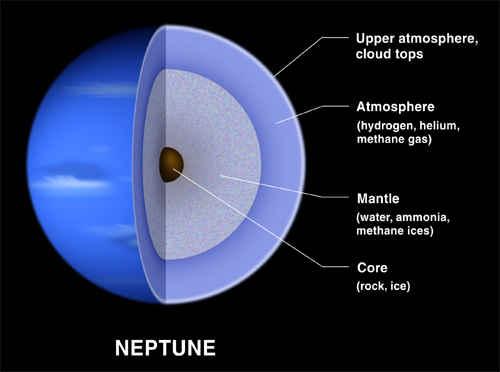 Przekrój pokazujący wewnętrzną strukturę Neptuna, credit: Lunar and Planetary Institute