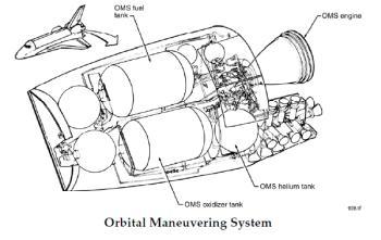 Schemat systemu manewrowego OMS / Credits: shuttlepresskit.com