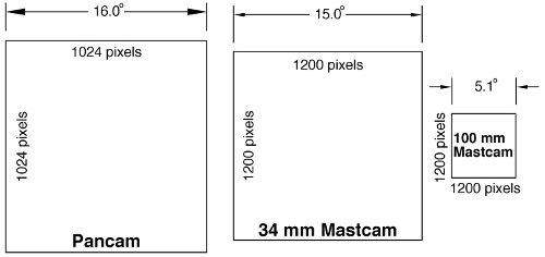 Porównanie rozdzielczości przetworników CCD zastosowanych w kamerach Mastcam 34/100(Curiosity) i Pancam (Spirit/Opportunity), oraz pól widzenia tych kamer. Credits: NASA/JPL/MSSS