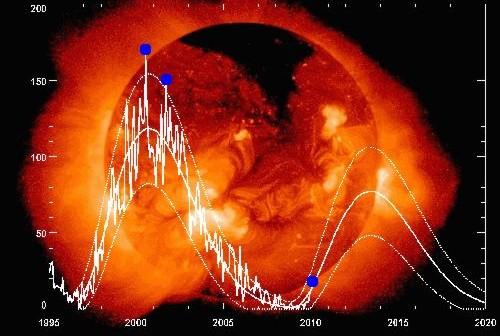Wykres aktywności słonecznej od 1995 roku. Niebieskimi kropkami zaznaczono poprzednie maksimum słoneczne oraz obecny poziom aktywności. / Credits - NASA
