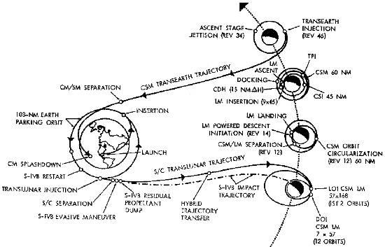 Diagram ukazujący schematycznie przebieg misji Apollo-13. Credits: NASA