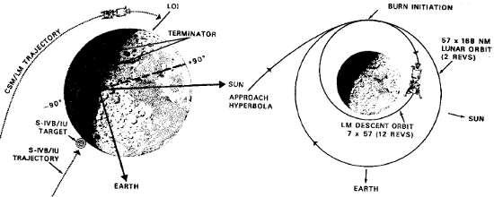 Po  lewej diagram ukazujący punkt w którym CSM/LM miał rozpocząć manewr  wejścia na orbitę okołoksiężycową LOI. Po prawej grafika początkowej  orbity zaraz po odpaleniu LOI oraz ta uzyskana po manewrze DOI. Credits:  NASA