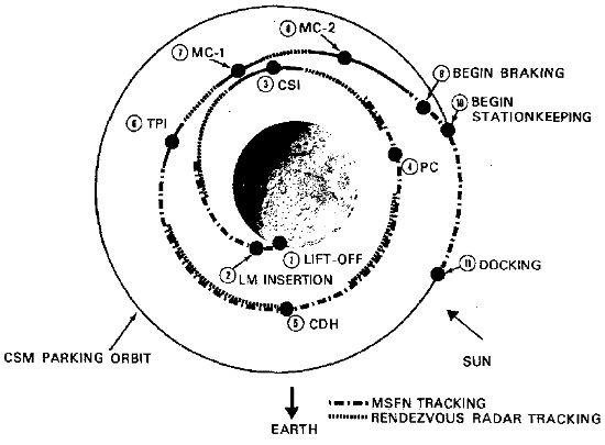 Manewry które zostały zaplanowane w czasie wzlotu z powierzchni Księżyca (NASA)