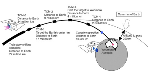 Schemat przedstawiający rozkład manewrów korygujących TCM / Credits: JAXA