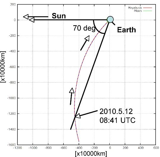 Położenie sondy względem Ziemi podczas wykonywania fotografii