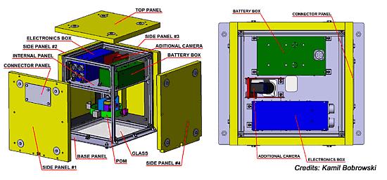 Struktura platformy SCOPE