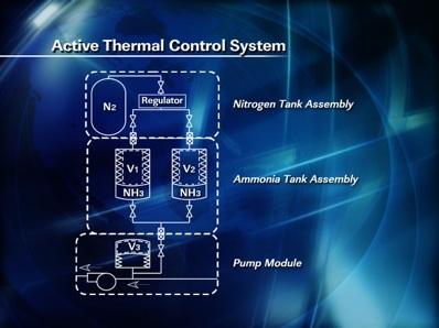 Schemat Aktywnego Termicznego Systemu Kontroli / Credits: Nasa