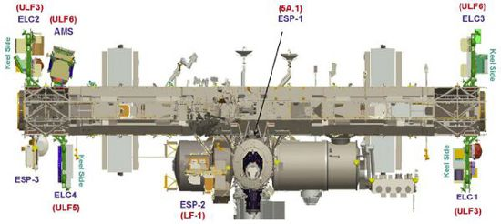 Grafika pokazująca miejsce zamontowania palety ELC-4 (NASA)