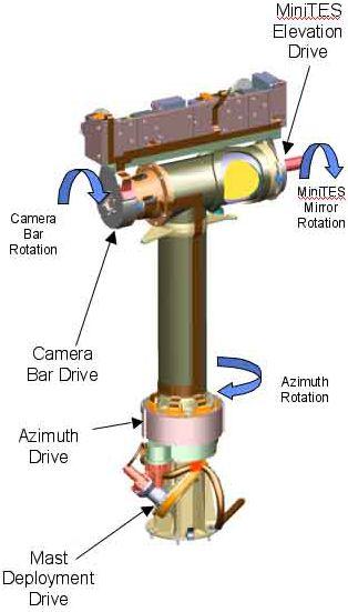 Grafika obrazująca maszt PMA z kamerami navcam, pancam i spektrometrem Mini-TES (NASA/JPL)