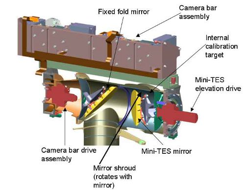 Zbliżenie na górną część masztu PMA. Widoczne są elementy składowe spektrometru Mini-TES (NASA/JPL)