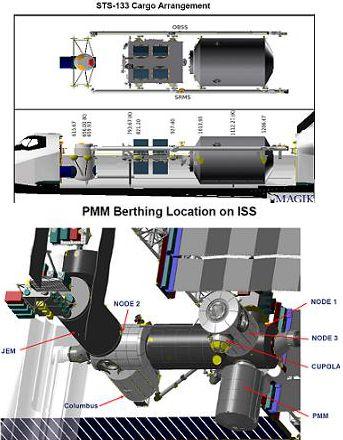 Schemat umieszczenia ładunku w ładowni wahadłowca podczas misji STS-133 oraz miejsce zamontowania modułu PMM (NASA/nasaspaceflight)