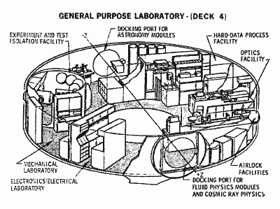 Przekrój pokładu czwartego stacji MDAC (McDonnell-Douglas)