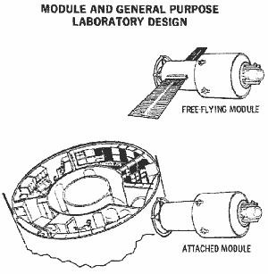 Wizja modułów AM oraz FFM (McDonnell-Douglas)
