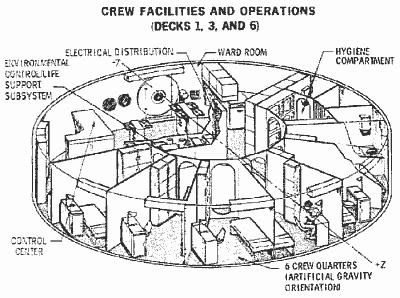 Przekrój pokładów mieszkalnych 1, 3 oraz 6 (McDonnell-Douglas)