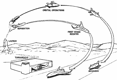 Szkic prezentujący założenia pojazdu załogowego wielokrotnego użytku, ujętego w ramach projektu MDAC (McDonnell-Douglas)