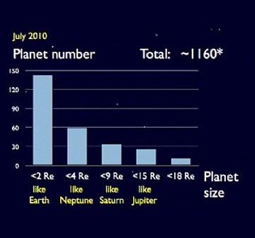 Slajd z prezentacji profesora Sasselova dotyczący zarejestrowanych kandydatów wielkości porównywalnej z Ziemią (lewy skrajny słupek) / Credits - profesor Sasselov