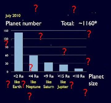Ilość kandydatów na prezentacji z 22 lipca (znaki zapytania dodane przez autora tego artykułu) / Credits - prof Sasselov