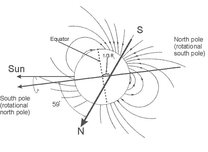 Diagram przedstawiający niezwykłe pole magnetyczne Urana (Public Domain)