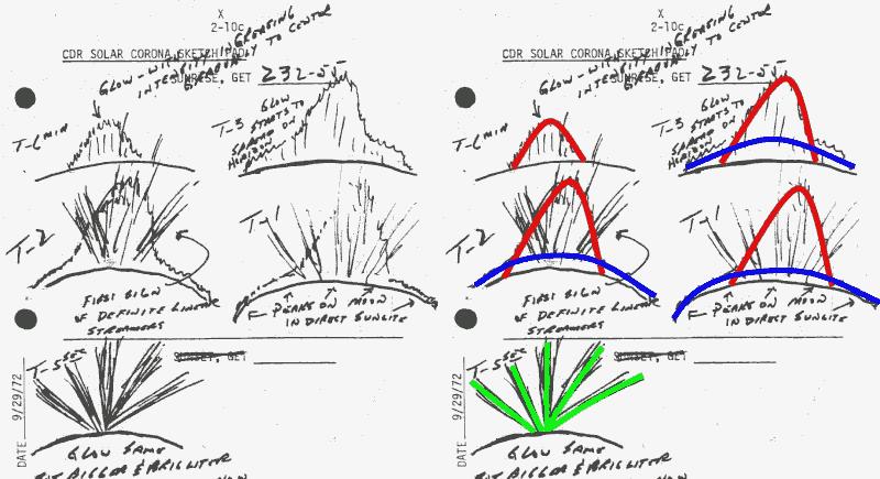 Rysunki wykonane przez Eugena Cernana podczas obserwacji LHG w trakcie lotu Apollo 17; po rawej oznaczono poszczególne elementy składowe: czerwonym - światło zodiakalne, niebieskim - LHG i zielonym - zagadkowe promienie (NASA)