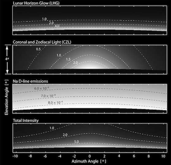 Symulacja poświaty, która może zostać zaobserwowana przez sondę LADEE; u góry symulacja zjawiska LHG, poniżej światła koronalnego i zodiakalnego CZL; pod nim symulacja rozpraszania na atomach neutralnego sodu; na samym dole złożenie wszystkich trzech składowych (NASA)