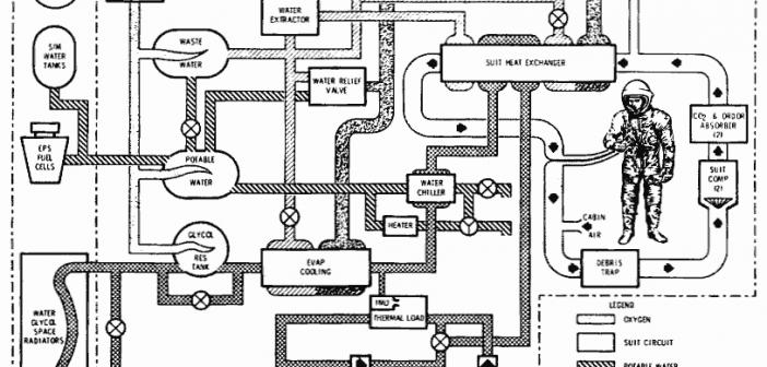 Diagram przedstawiający schemat systemów podtrzymywania życia w pojeżdzie Apollo CSM (NASA)