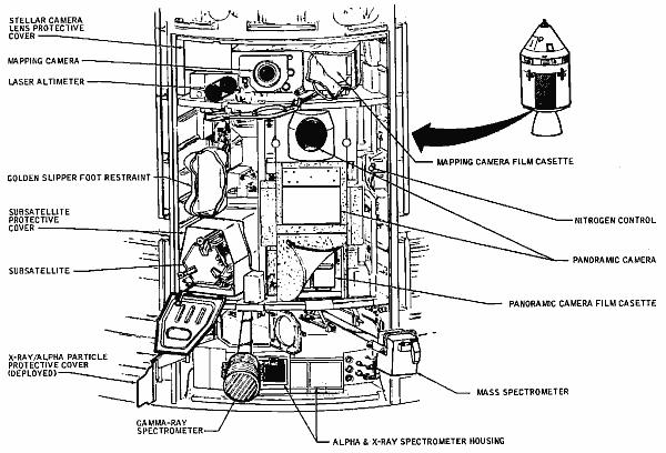 Diagram przedstawiający rozmieszczenie urządzeń w przedziale SIM Bay dla misji Apollo 15 oraz 16 (NASA)