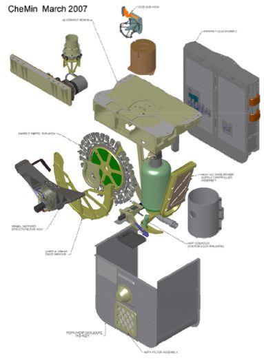 Grafika ukazująca najważniejsze podzespoły wchodzące w skład instrumentu CheMin. Wyraźnie widoczne jest koło z pojemnikami na badane próbki (NASA/JPL)