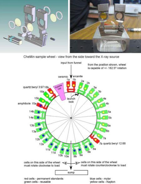 Zdjęcia pojemników oraz schemat budowy koła na próbki. Kolorem czerwonym oznaczono pojemniki z materiałem służącym do kalibracji urządzenia. Zielony oznacza pojemniki używane do badań. Kolor żółty oznacza szybkę pojemnika wykonaną z kaptonu natomiast niebieski z mylaru (NASA/JPL)
